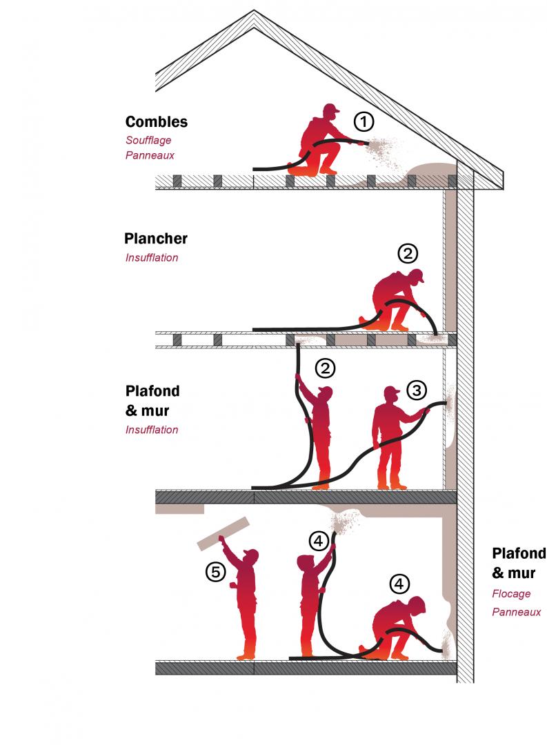 schéma maison zones d'intervention isolation